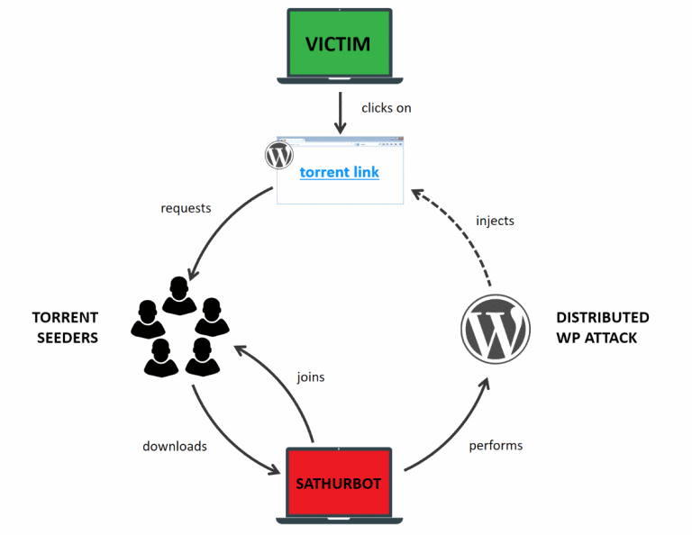Sathurbot WordPress
